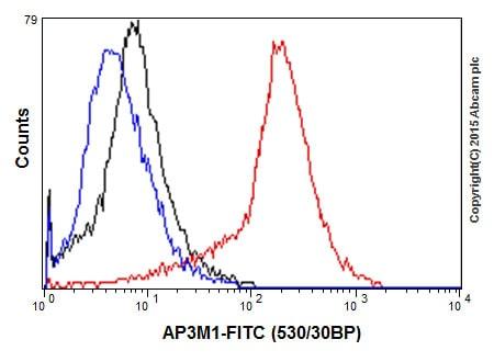 Flow Cytometry - Anti-AP3M1 antibody [EPR16385] (ab201227)