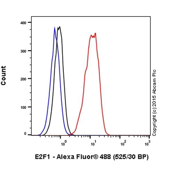 Flow Cytometry - Anti-E2F1 antibody [EPR3818(3)] (Alexa Fluor® 488) (ab201243)