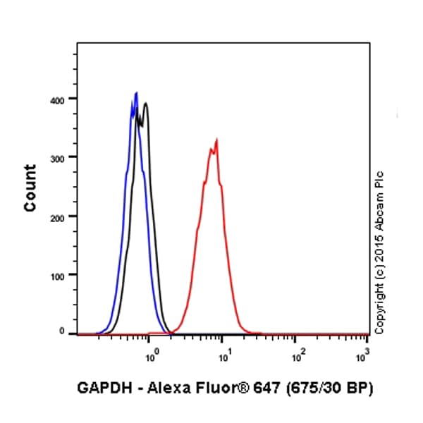 Flow Cytometry - Anti-GAPDH antibody [EPR16891] (Alexa Fluor® 647) (ab201272)