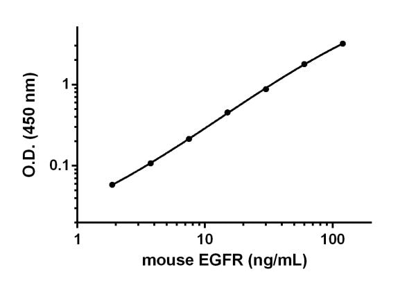Example of EGFR standard curve prepared in Sample Diluent NS.