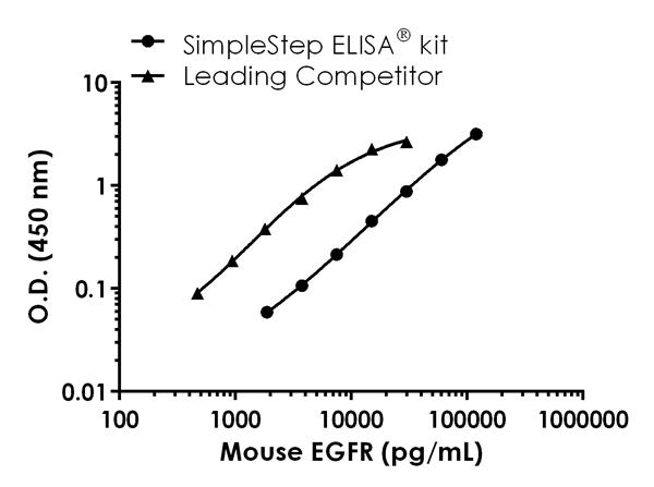 Mouse EGFR standard curve comparison data.