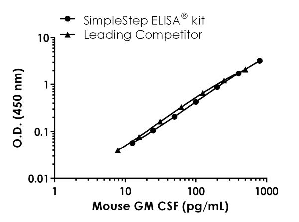 Mouse GM-CSF (CSF2) standard curve comparison data.
