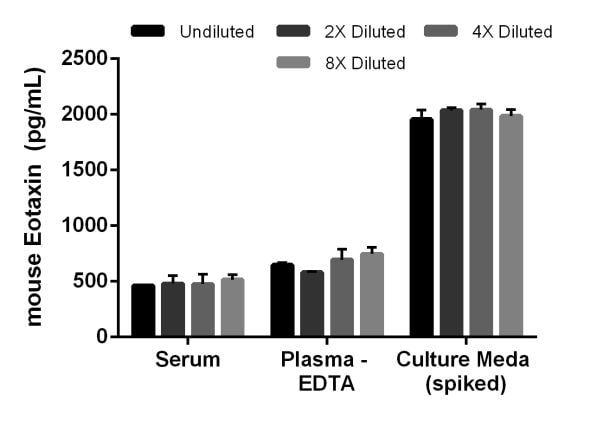 Linearity of dilution of the assay. Interpolated concentrations of Eotaxin in mouse serum, plasma (EDTA) and culture media.