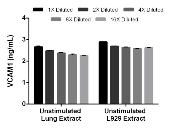 Titration of mouse unstimulated (-) Lung and L929 extracts within the working range of the assay.