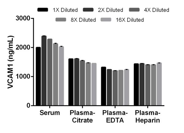Titration of mouse serum, citrate plasma, EDTA plasma, and Heparin plasma within the working range of the assay.