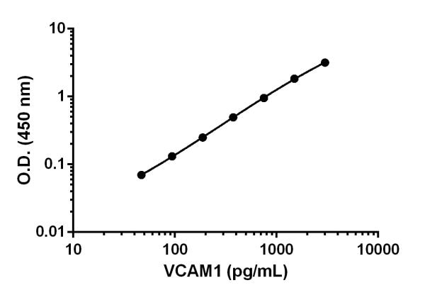 Example of VCAM1 standard curve in 1X Cell Extraction Buffer PTR.