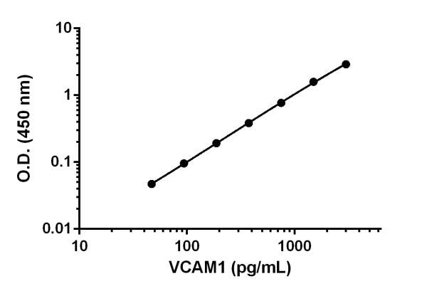 Example of VCAM1 standard curve in Sample Diluent NS.
