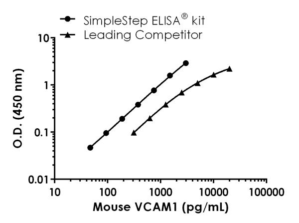 Mouse VCAM1 (CD106) standard curve comparison data.