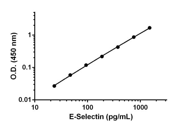 Example of E-Selectin standard curve.