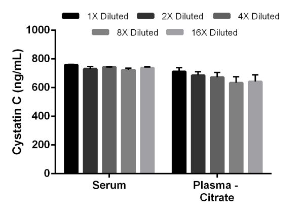 Titration of mouse serum and citrate plasma within the working range of the assay.