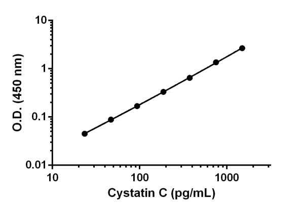 Example of Cystatin C standard curve in 1X Cell Extraction Buffer PTR.