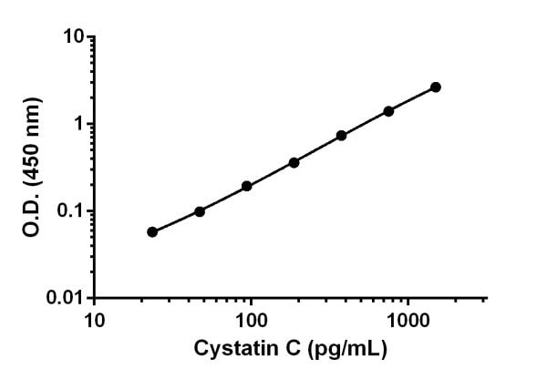 Example of Cystatin C standard curve in Sample Diluent NS.
