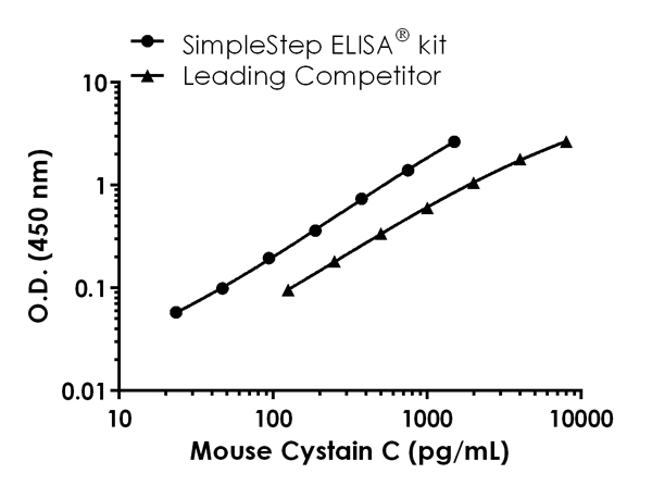 Mouse Cystatin C standard curve comparison data.