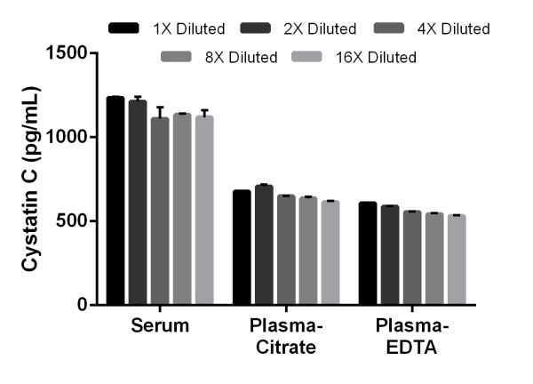 Titration of rat serum, citrate plasma, and EDTA plasma within the working range of the assay.