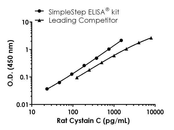 Rat Cystatin C standard curve comparison data.
