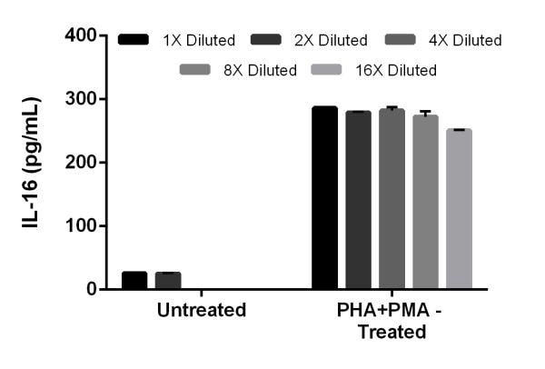 PHA+PMA treatment of EL4.IL2 cells stimulates secretion of IL-16.