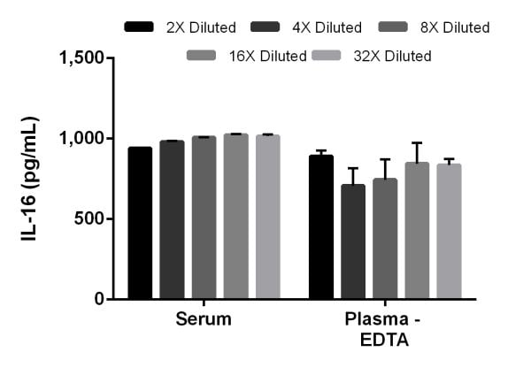 Interpolated concentrations of IL-16 in mouse serum and plasma samples.