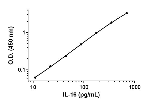Example of IL-16 standard curve.