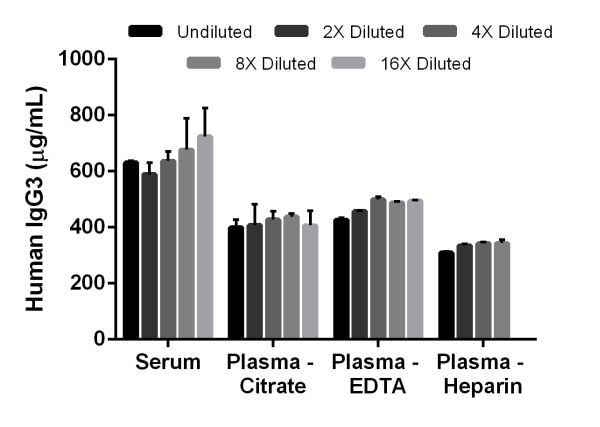 Linearity of dilution of native IgG3 in human serum and plasma.