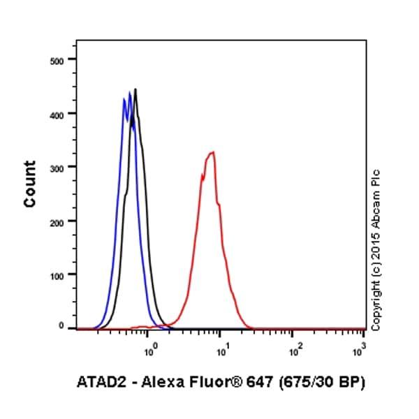 Flow Cytometry - Anti-ATAD2 antibody [EPR12730] (Alexa Fluor® 647) (ab201353)