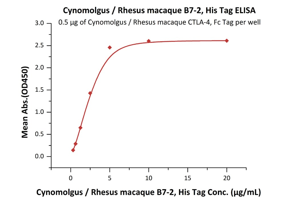 Functional Studies - Recombinant cynomolgus monkey CD86 protein (ab201434)