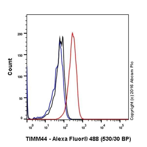 Flow Cytometry - Anti-TIM44 antibody [EPR16821-26] (ab201453)