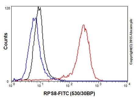 Flow Cytometry (Intracellular) - Anti-RPS8 antibody [EPR17334] (ab201454)