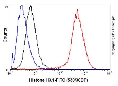 Flow Cytometry (Intracellular) - Anti-Histone H3 antibody [EPR17785] (ab201456)