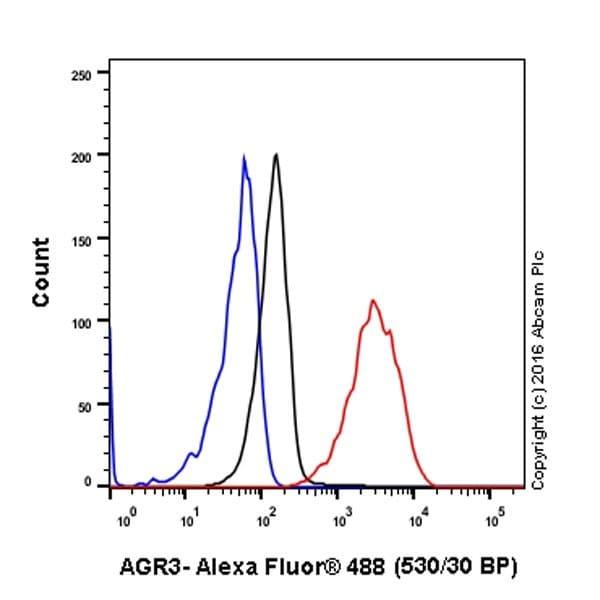 Flow Cytometry - Anti-AG-3 antibody [EPR19606] (ab201464)