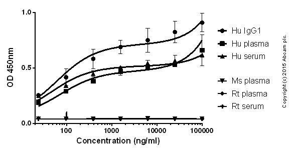 ELISA - Rabbit monoclonal [H26-10] Anti-Human IgG1 H&L (Biotin) (ab201485)