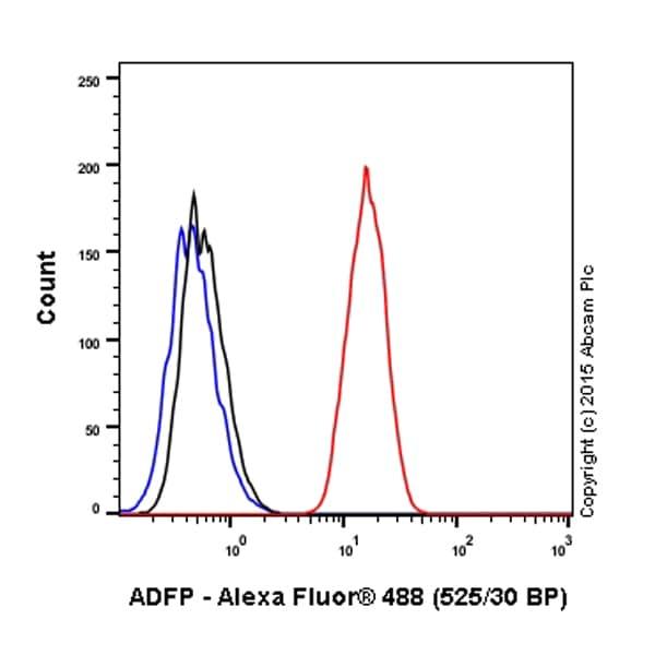 Flow Cytometry - Alexa Fluor® 488 Anti-ADFP antibody [EPR3713] (ab201535)