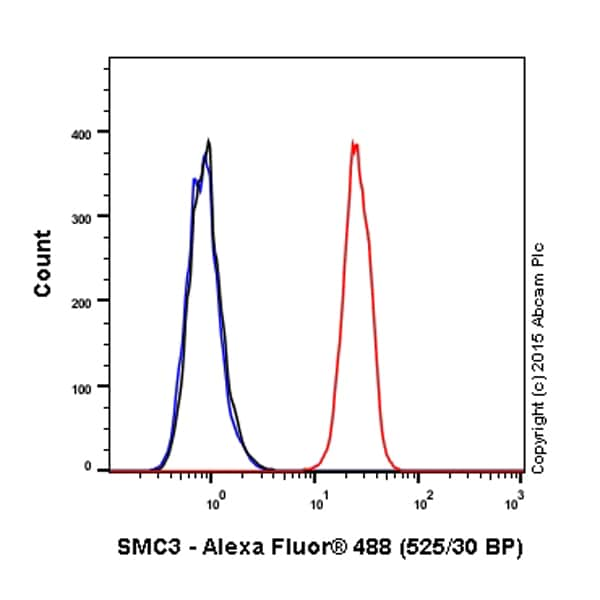 Flow Cytometry - Alexa Fluor® 488 Anti-SMC3 antibody [EPR7984] (ab201542)