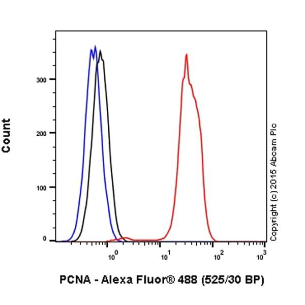 Flow Cytometry - Anti-PCNA antibody [PC10] (Alexa Fluor® 488) (ab201672)
