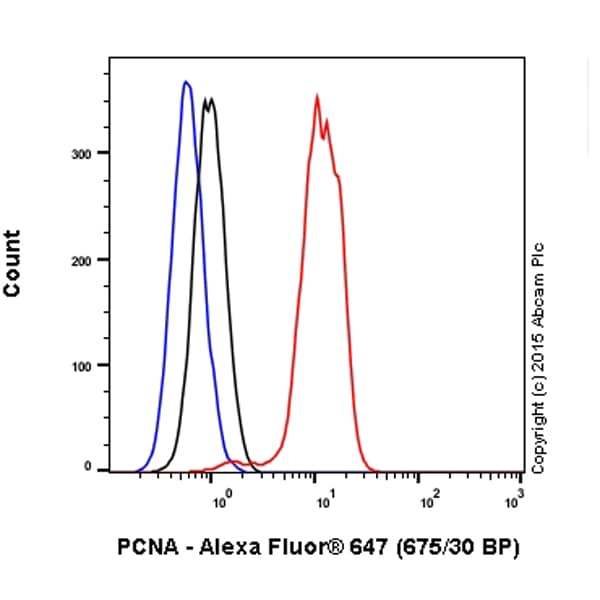 Flow Cytometry - Alexa Fluor® 647 Anti-PCNA antibody [PC10] (ab201674)