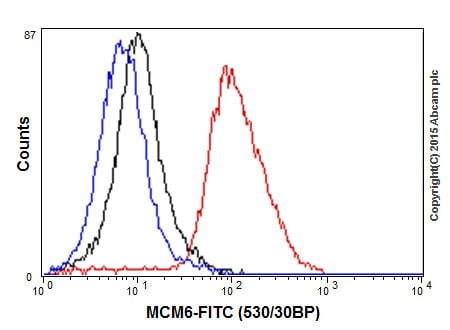 Flow Cytometry - Anti-MCM6 antibody [EPR17686] (ab201683)