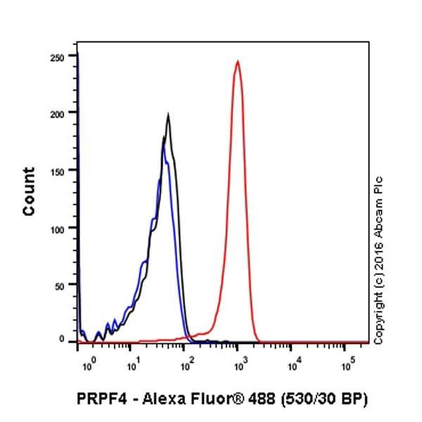 Flow Cytometry - Anti-PRPF4 antibody [EPR17206(B)] (ab201684)