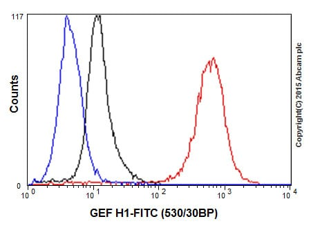 Flow Cytometry - Anti-GEF H1 antibody [EPR17963] - C-terminal (ab201687)