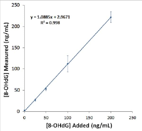 Abcam's 8-hydroxy 2 deoxyguanosine ELISA Kit (ab201734) Recovery of 8-hydroxy-2-deoxy Guanosine from urine