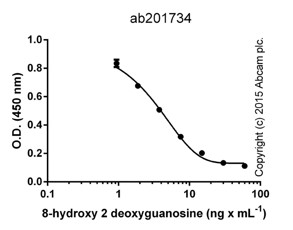Competitive ELISA: ab201734 8-hydroxy 2 deoxyguanosine ELISA Kit
