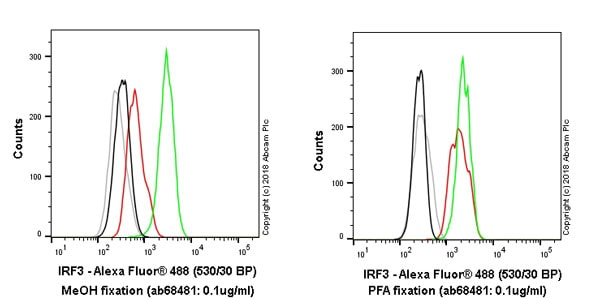 Flow Cytometry - Anti-IRF3 antibody [EPR2418Y] - BSA and Azide free (ab201809)