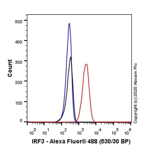 Flow Cytometry (Intracellular) - Anti-IRF3 antibody [EP2419Y] - BSA and Azide free (ab201810)
