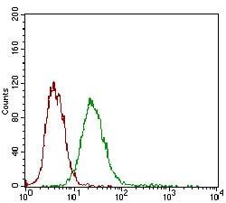 Flow Cytometry - Anti-Desmoglein 3/PVA antibody [6G2C11] (ab201968)