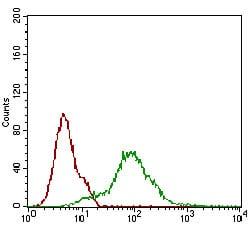Flow Cytometry - Anti-CD68 antibody [3F7D3] (ab201973)