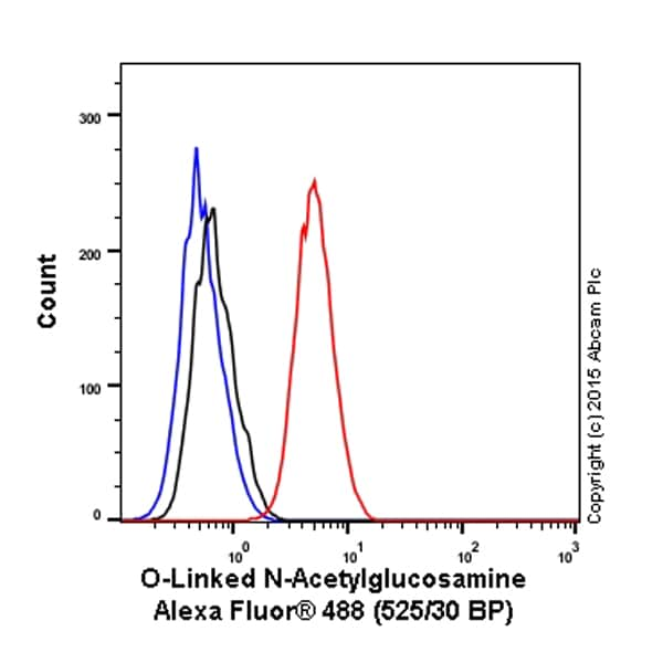 Flow Cytometry - Anti-O-Linked N-Acetylglucosamine antibody [RL2] (Alexa Fluor® 488) (ab201993)