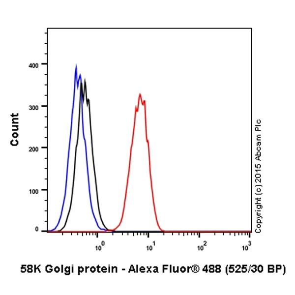Flow Cytometry - Anti-58K Golgi protein antibody [58K-9] - Golgi Marker (Alexa Fluor® 488) (ab201999)