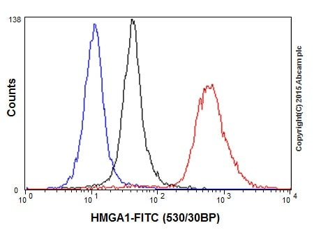 Flow Cytometry - Anti-HMGA1 antibody [EPR16649] (ab202070)