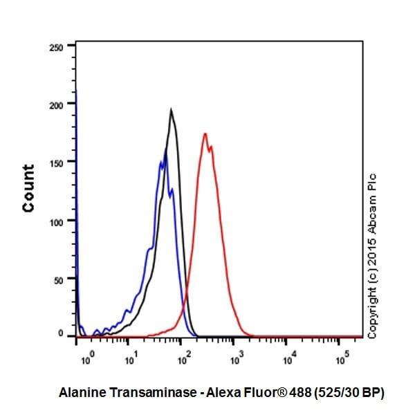 Flow Cytometry - Anti-Alanine Transaminase antibody [EPR19616] (ab202083)