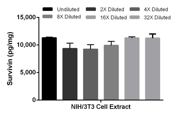 Interpolated concentrations of Survivin in NIH/3T3 cell extract samples.