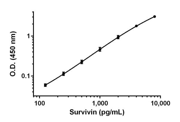 Example of Survivin standard curve prepared in 1X Cell Extraction Buffer PTR.