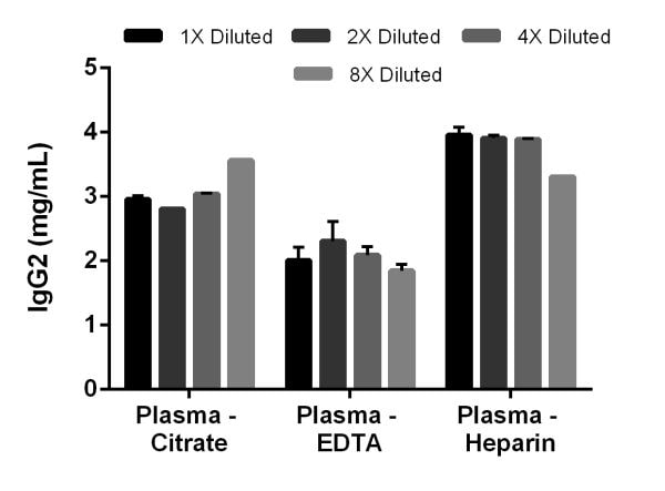 Linearity of dilution of native IgG2 in human citrate, EDTA, and heparin plasmas.